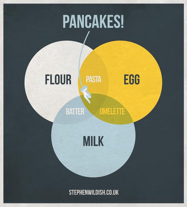 Pancake-venn-diagram
